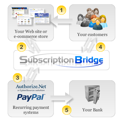 How SubscriptionBridge works